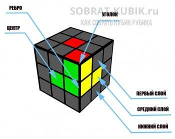 иллюстрация - обозначение всех элементов и слоев кубика Рубика 3х3